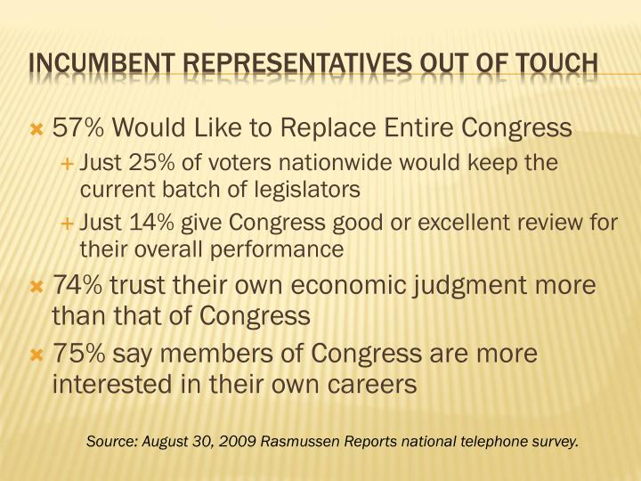 57% Would Like to Replace Entire Congress