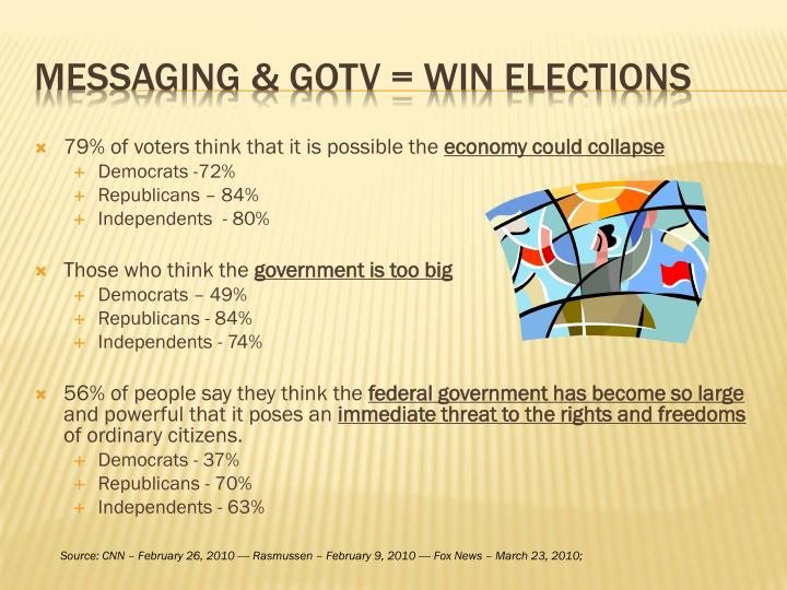79% of voters think that it is possible the