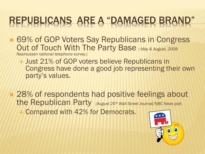 69% of GOP Voters Say Republicans in Congress Out of Touch With The Party Base