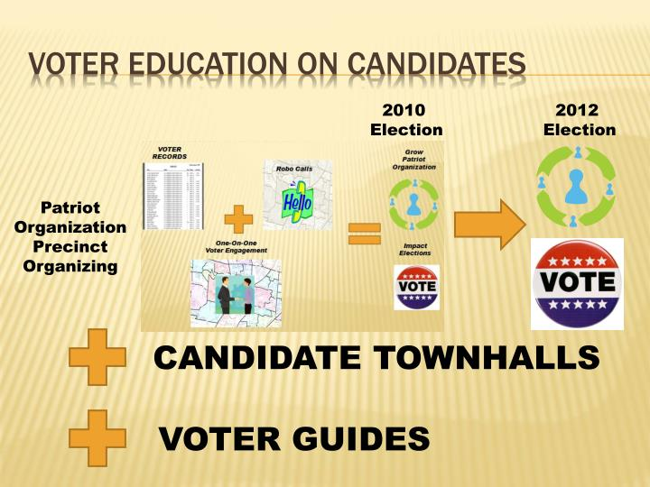 voter education ON CANDIDATES