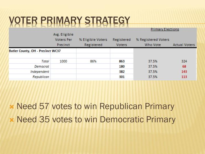 Need 57 votes to win Republican Primary