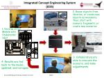 integrated concept engineering system ices