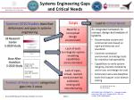 systems engineering gaps and critical needs
