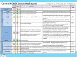 current cohbe status dashboard