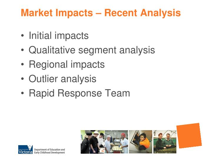 Market Impacts – Recent