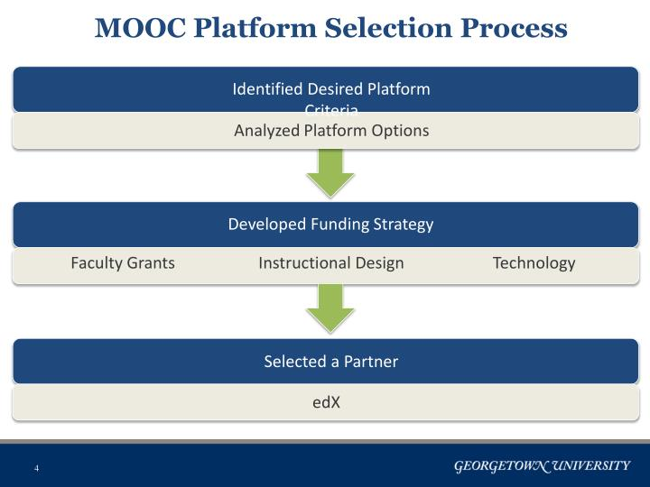 MOOC Platform Selection Process