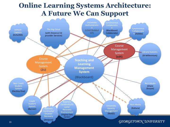 Online Learning Systems Architecture: