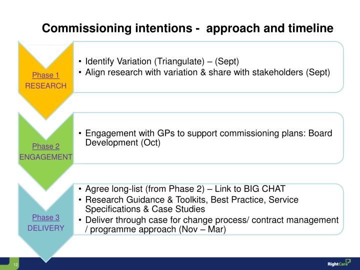 Commissioning intentions -  approach and timeline