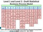 level 1 and level 2 draft statistical business process model
