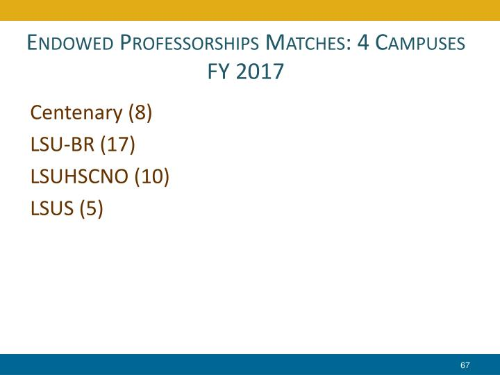 Endowed Professorships Matches: 4 Campuses