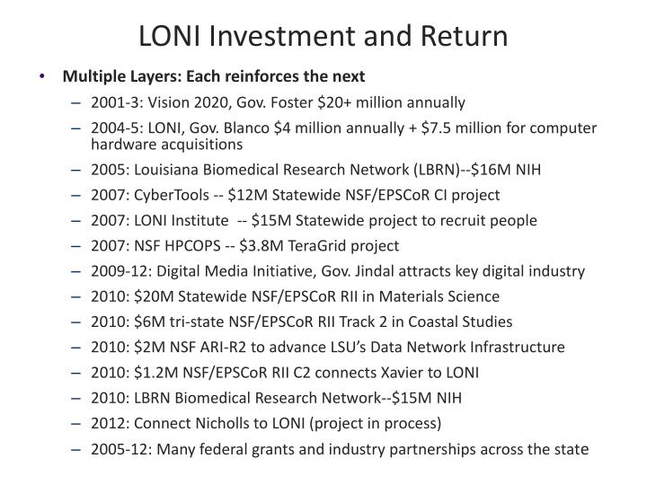 LONI Investment and Return