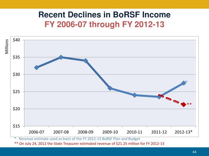 Recent Declines in BoRSF Income