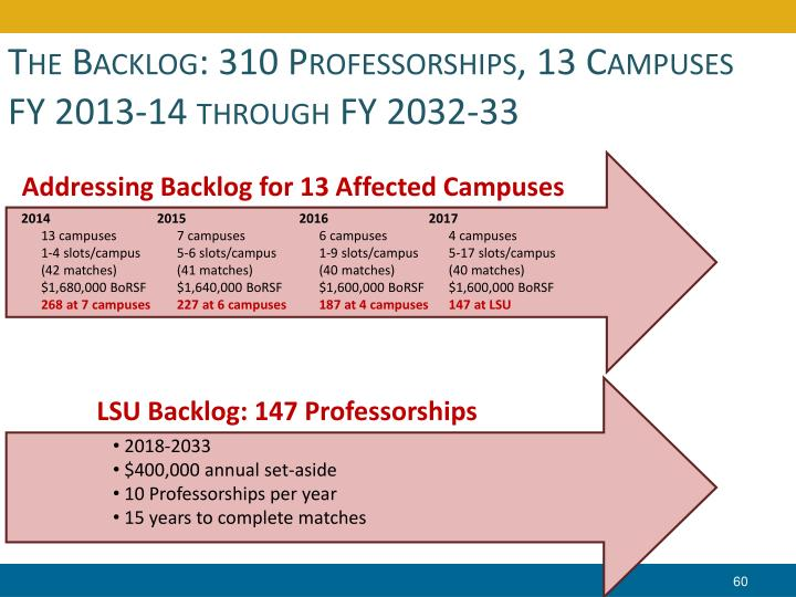 The Backlog: 310 Professorships, 13 Campuses