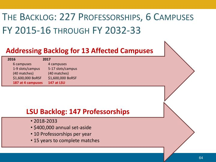 The Backlog: 227 Professorships, 6 Campuses