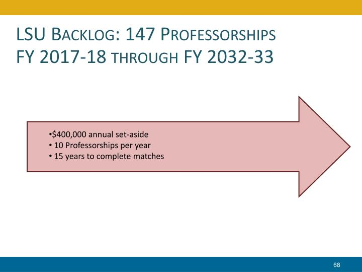 LSU Backlog: 147 Professorships