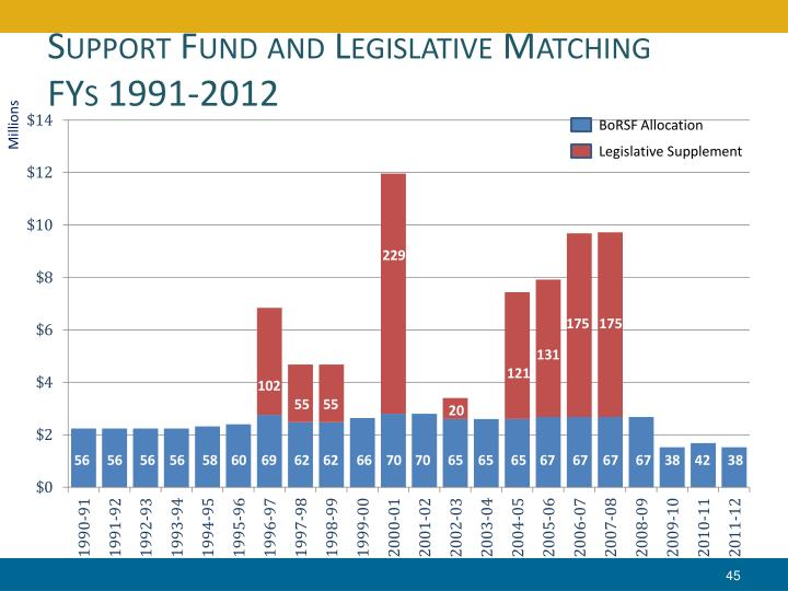 Support Fund and Legislative Matching
