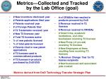 metrics collected and tracked by the lab office goal