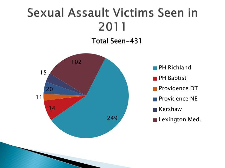 Sexual Assault Victims Seen in 2011