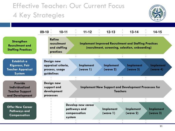 Effective Teacher: Our Current Focus
