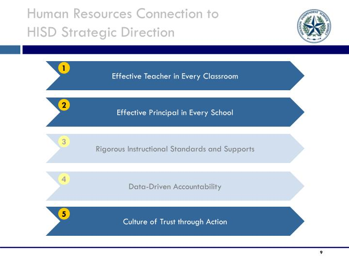 Human Resources Connection to