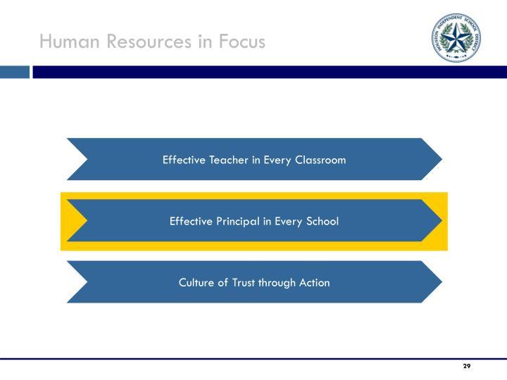 Human Resources in Focus