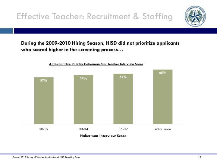 Effective Teacher: Recruitment & Staffing