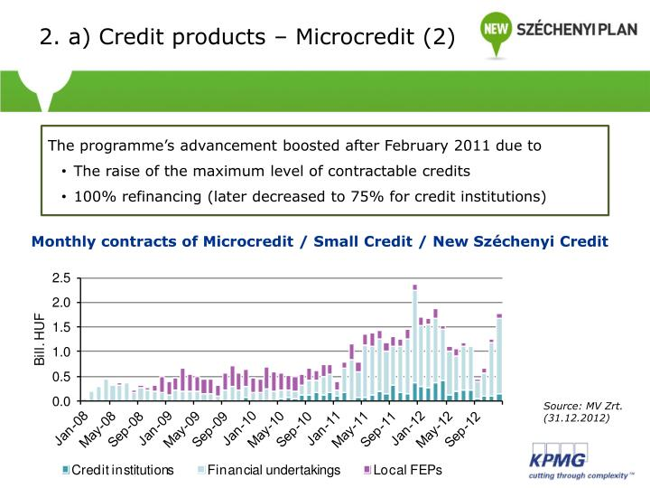 2. a) Credit products – Microcredit (2)