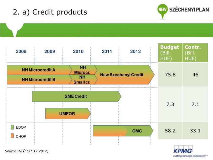 2. a) Credit products