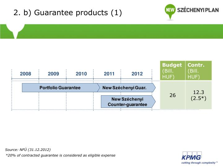 2. b) Guarantee products (1)