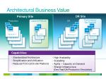architectural business value