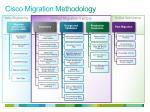 cisco migration methodology