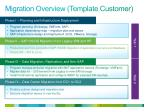 migration overview template customer