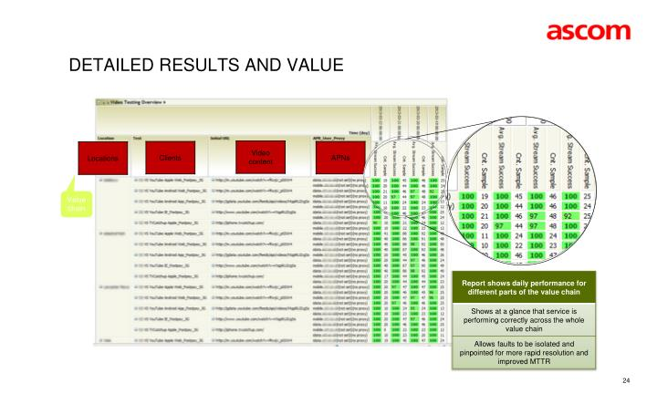 Detailed Results and Value