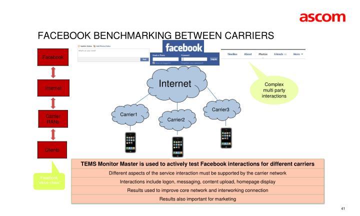 Facebook benchmarking between carriers