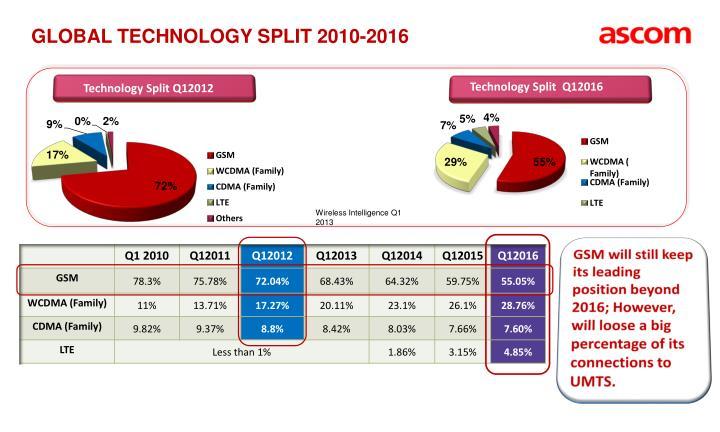 Global Technology Split 2010-2016