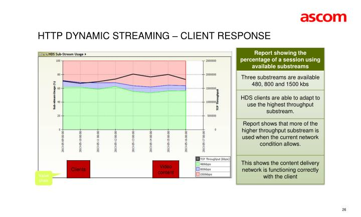 HTTP Dynamic Streaming – Client response