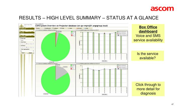 Results – High level summary – status at a glance