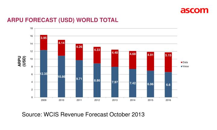 ARPU FORECAST (USD) WORLD TOTAL