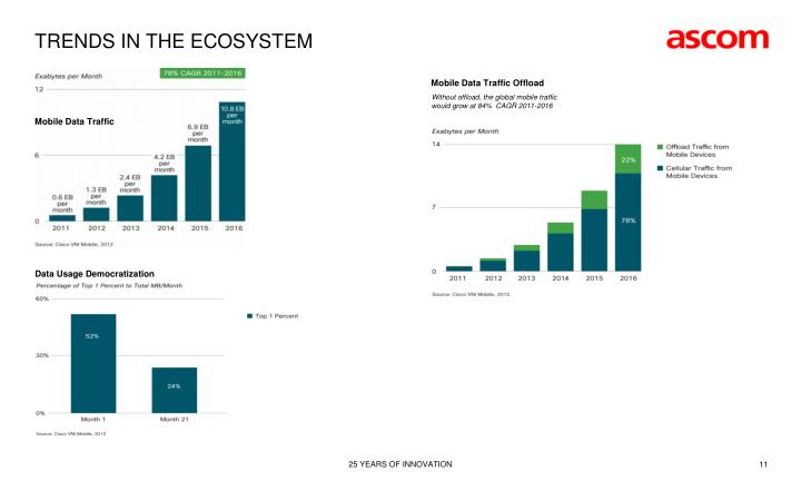 TRENDS IN THE ECOSYSTEM