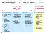 basic building blocks 22 process areas
