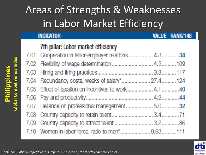 Areas of Strengths & Weaknesses