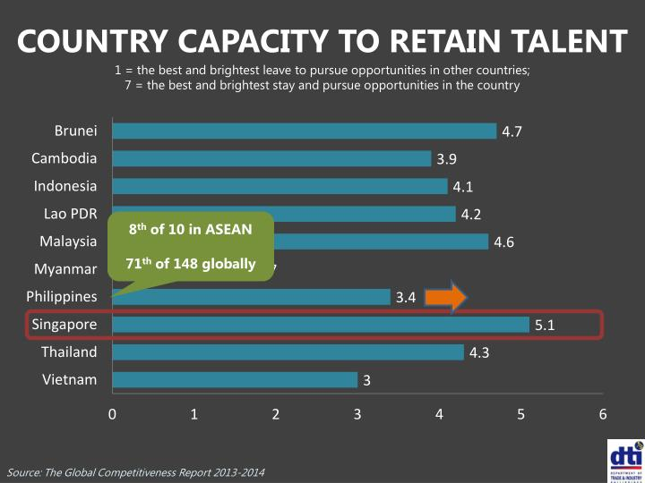 COUNTRY CAPACITY TO RETAIN TALENT