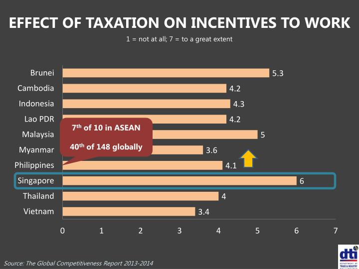 EFFECT OF TAXATION ON INCENTIVES TO WORK