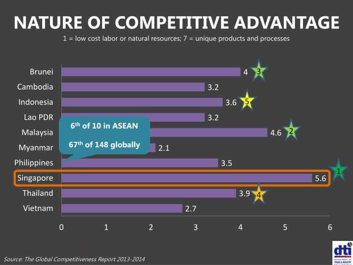 NATURE OF COMPETITIVE ADVANTAGE