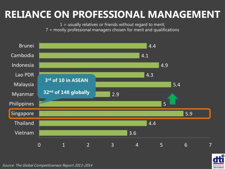 RELIANCE ON PROFESSIONAL MANAGEMENT