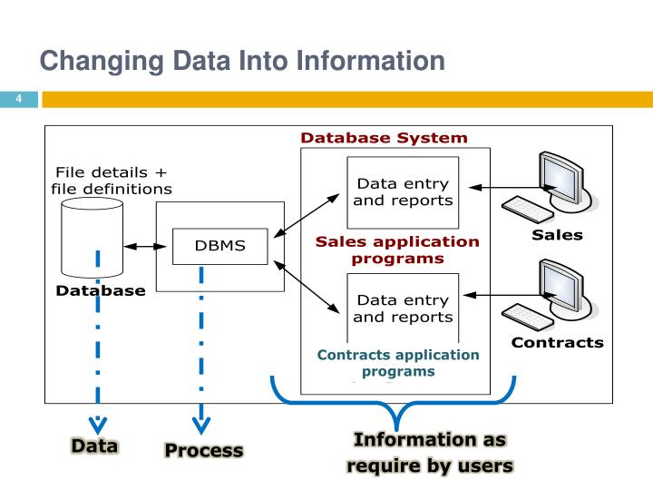 Changing Data Into Information