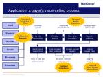 application a payer s value selling process