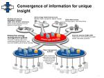 convergence of information for unique insight