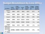 budget breakdown by line office
