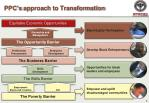 ppc s approach to transformation